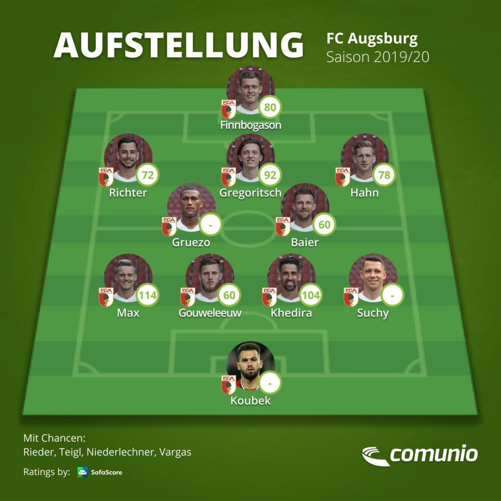 Aufstellung des FC Augsburg