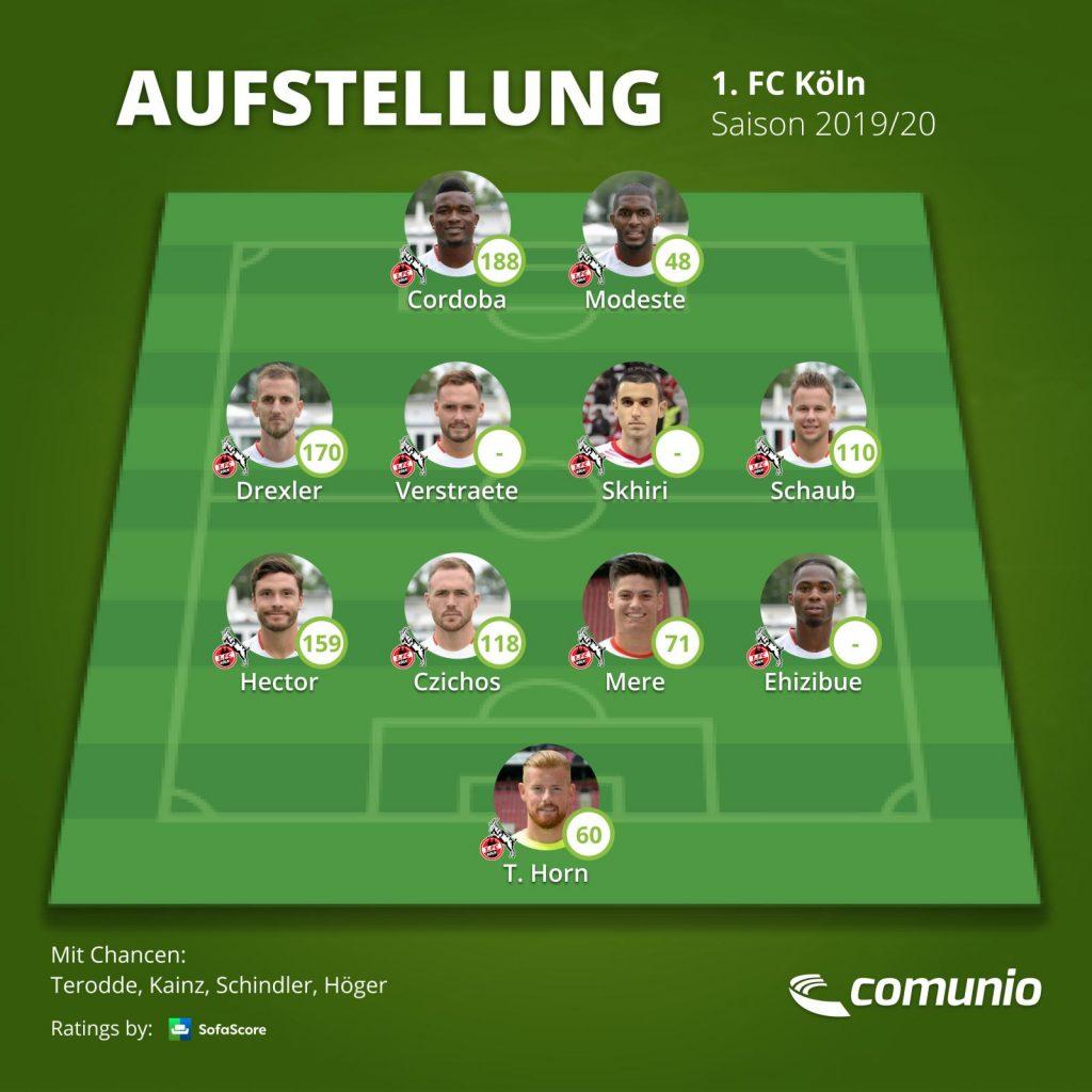 Aufstellung 1. FC Köln
