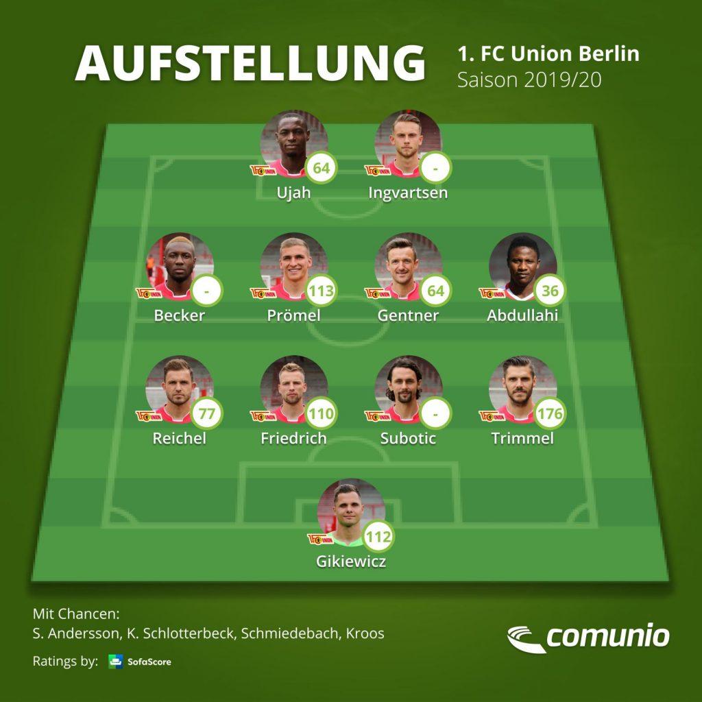 Union Berlin - Aufstellung