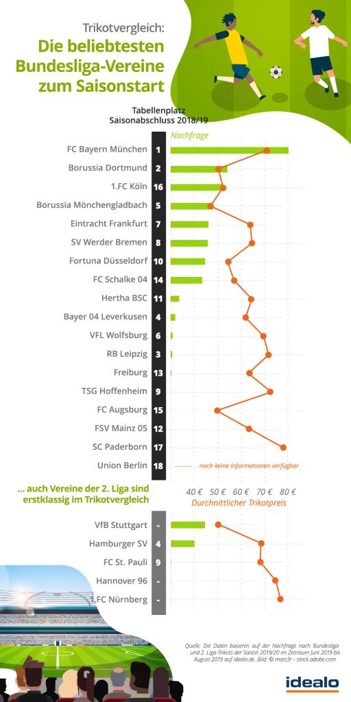Trikotverkäufe Bundesliga