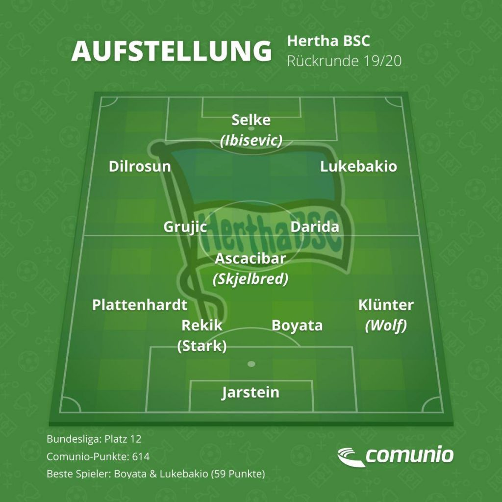 Die mögliche Stammelf von Hertha BSC für die Rückrunde.