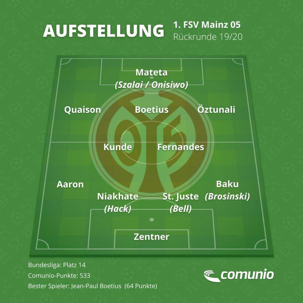 Die voraussichtliche Stammelf des 1. FSV Mainz 05