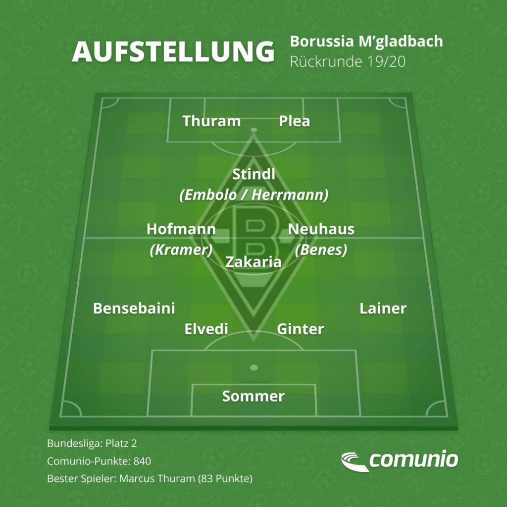 Die Wunschelf von Borussia Mönchengladbach für die Rückrunde.