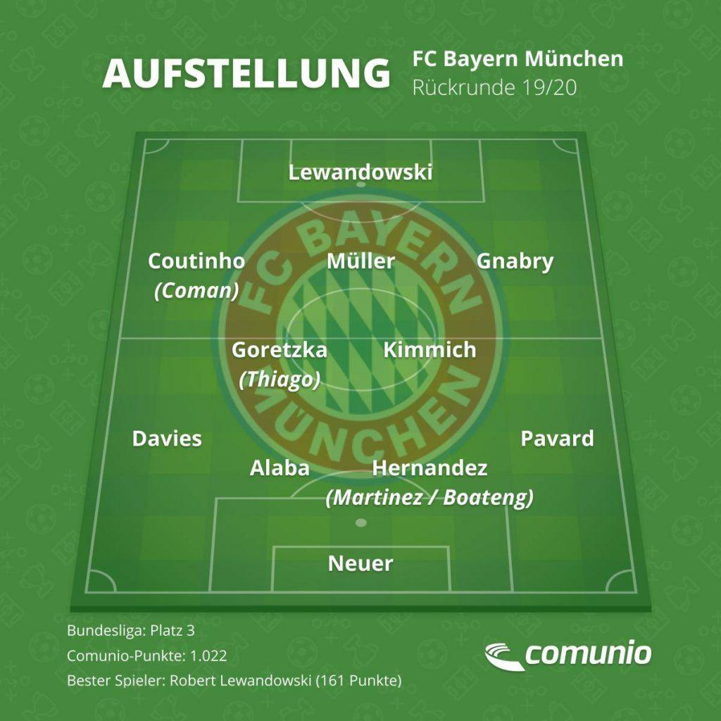 Die Wunschelf des FC Bayern in der Rückrunde.