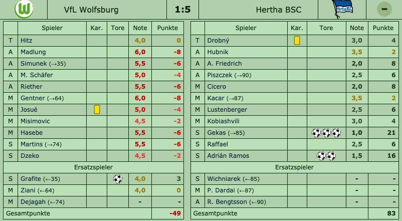 VfL Wolfsburg - Hertha BSC, 27. Spieltag, Saison 2009/10