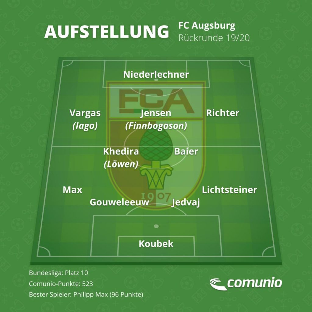 Die voraussichtliche Aufstellung des FC Augsburg