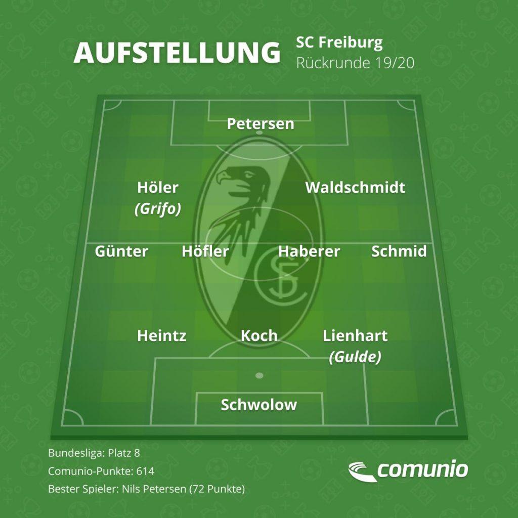 Die voraussichtliche Aufstellung des SC Freiburg