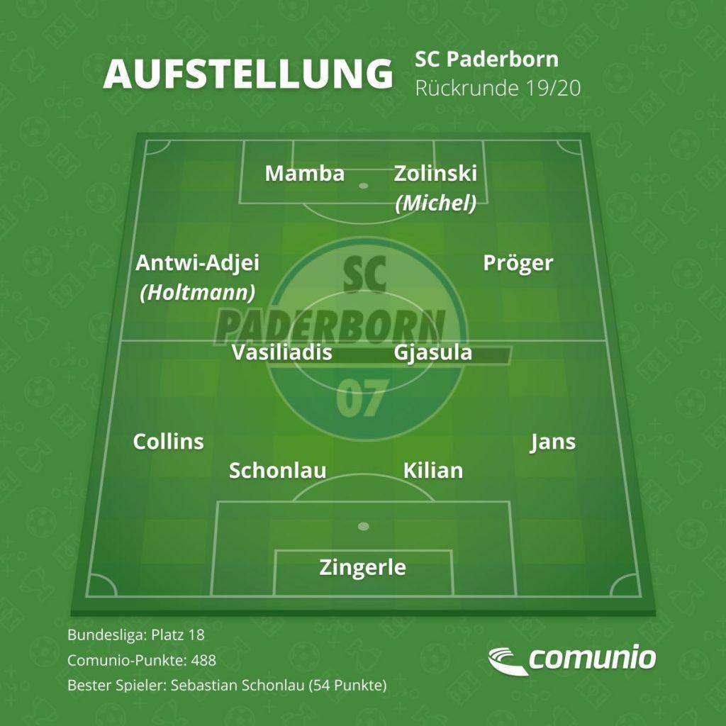 Die voraussichtliche Aufstellung des SC Paderborn