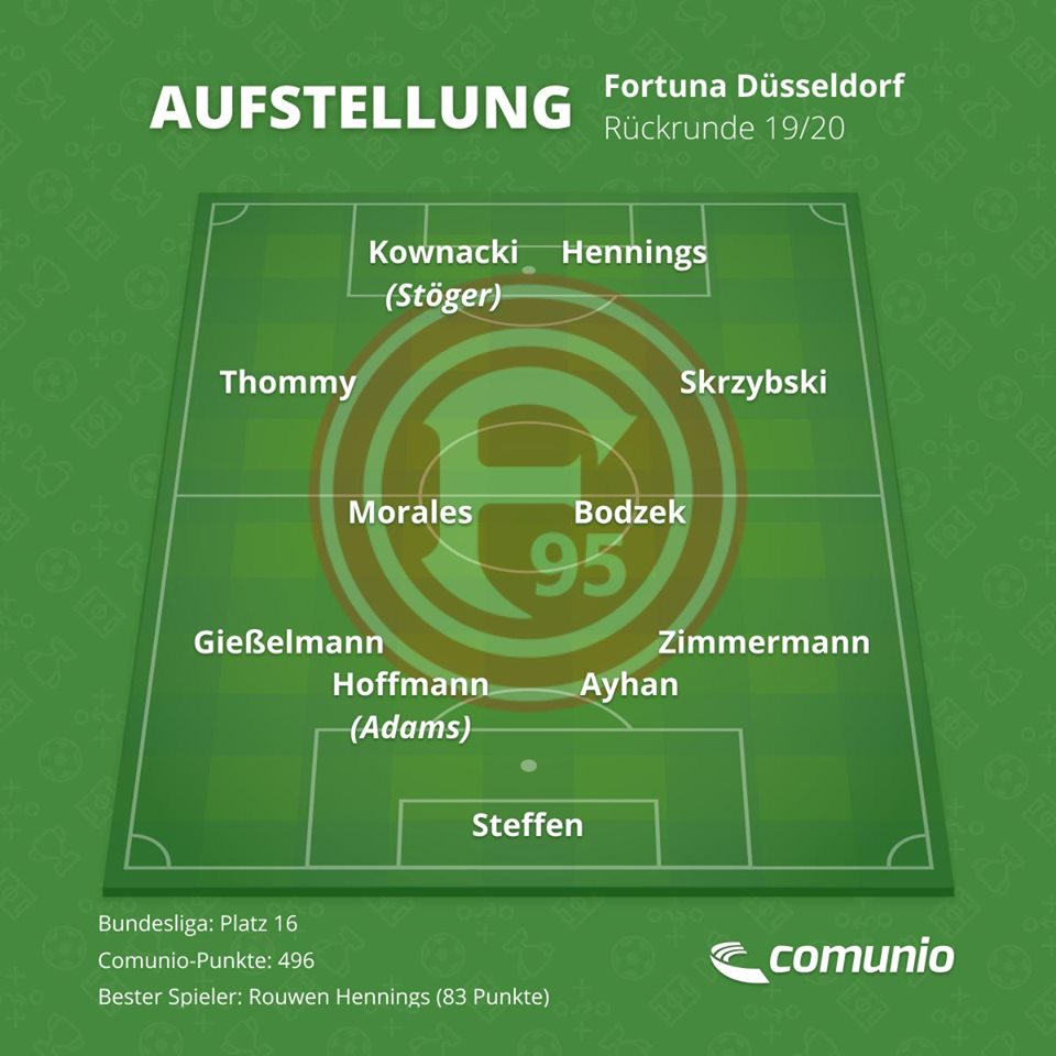 So könnte Fortuna Düsseldorf in der Rückrunde auflaufen