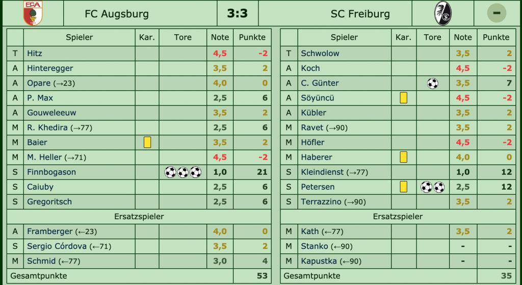 FC Augsburg - SC Freiburg 3:3 (1:1), 17. Spieltag, Saison 2017/18