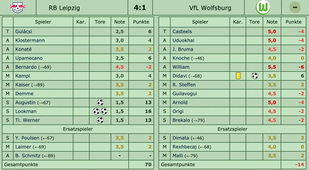 RB Leipzig - VfL Wolfsburg 4:1 (2:0), 33. Spieltag, Saison 2017/18