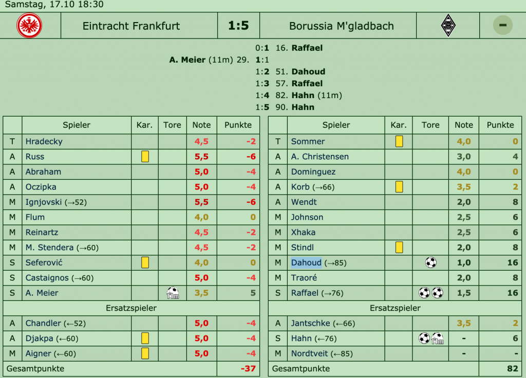 Eintracht Frankfurt - Borussia Mönchengladbach 1:5 (1:1), 9. Spieltag, Saison 2015/16