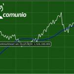 Frag' Comunio: Was passiert mit den Marktwerten, wenn es Klarheit gibt?