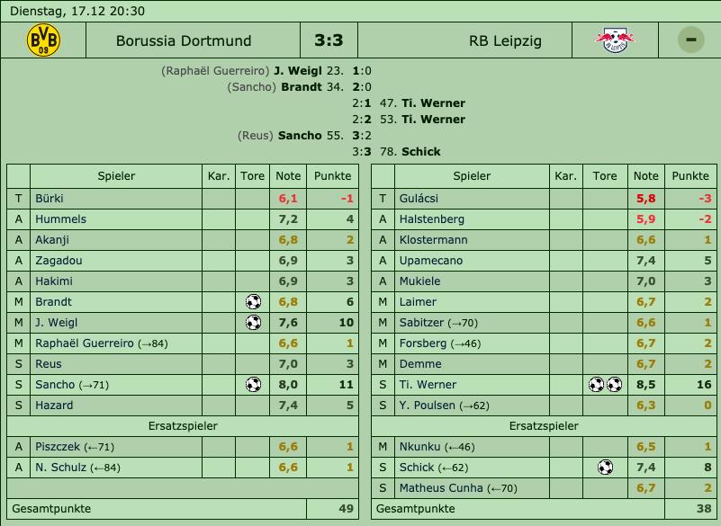 Bundesliga, 16. Spieltag, Saison 2019/20 - Borssuia Dortmund - RB Leipzig 3:3 (2:0)