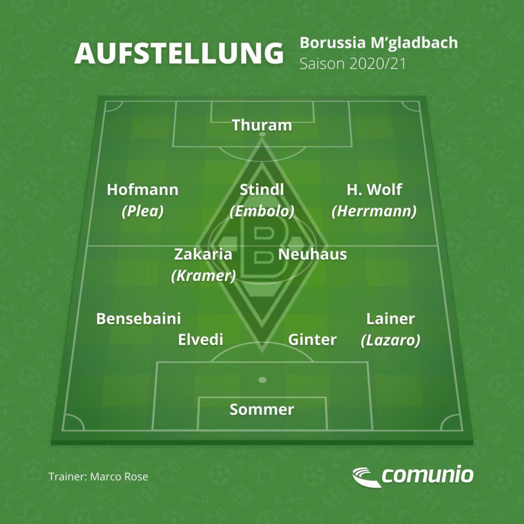So könnte Borussia Mönchengladbach in der Saison 2020/21 auflaufen.