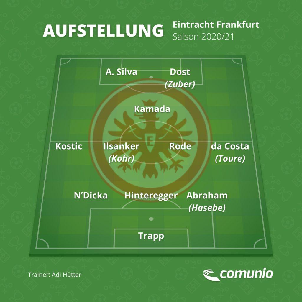 Eintracht Frankfurt in der Saison 2020/21