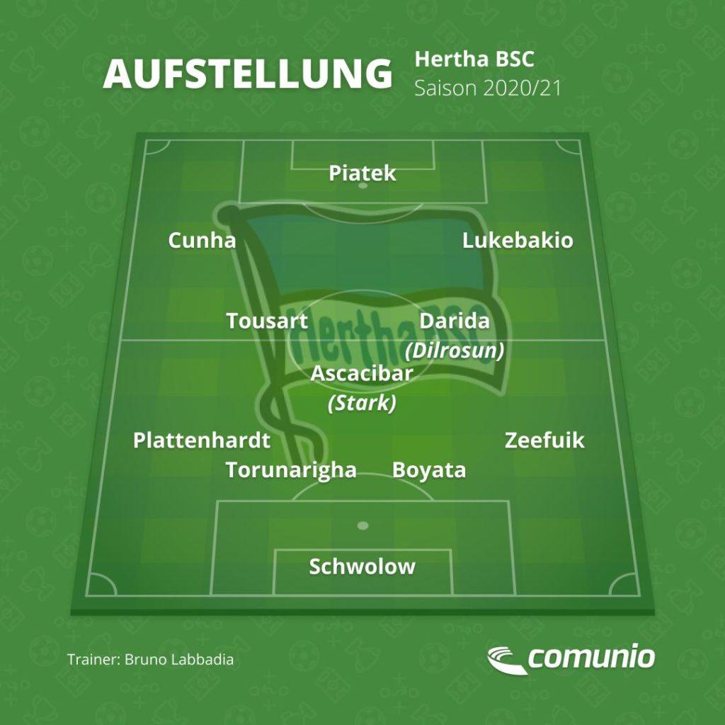 Hertha BSC in der Bundesliga 2020/21