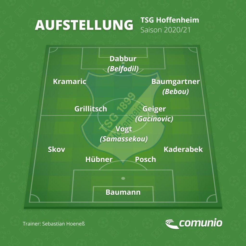 Die TSG Hoffenheim 2020/21