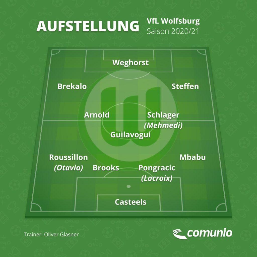 Der VfL Wolfsburg in der Saison 2020/21